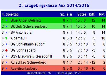 Tabelle 2.EK Mix 2014