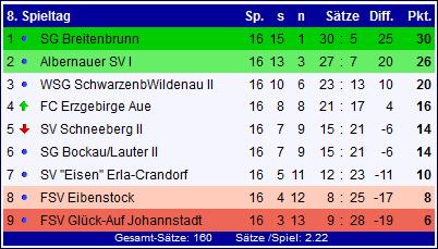 Abschlusstabelle Saison 2015/2016